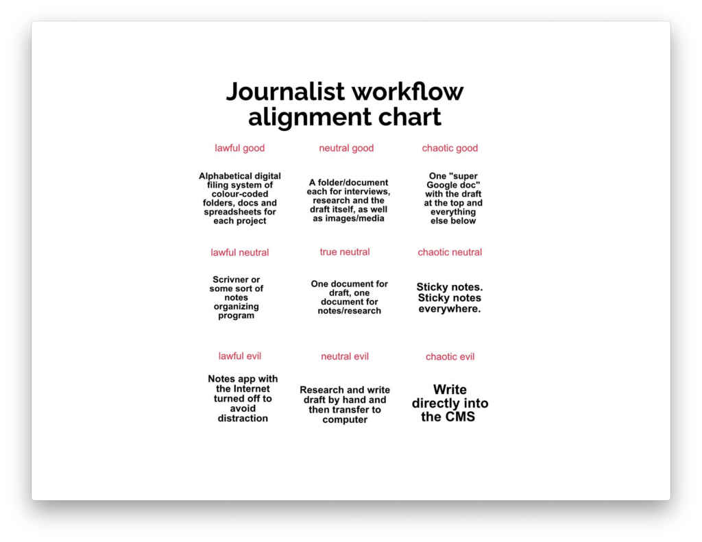Journalist workflow alignment text